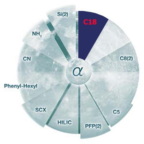 Luna C18, C18(2), C18(3)