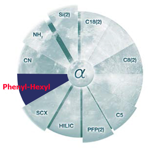 Luna PHENYL-HEXYL