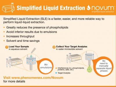 Novum: Жидкостно-жидкостная экстракция на твердом носителе