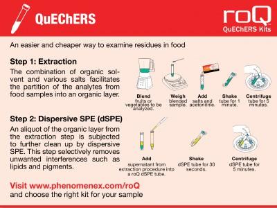 roQ QuEChERS: Дисперсійна твердофазна екстракція